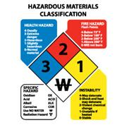 Thumbnail Image for Hazardous Materials Classification Signs